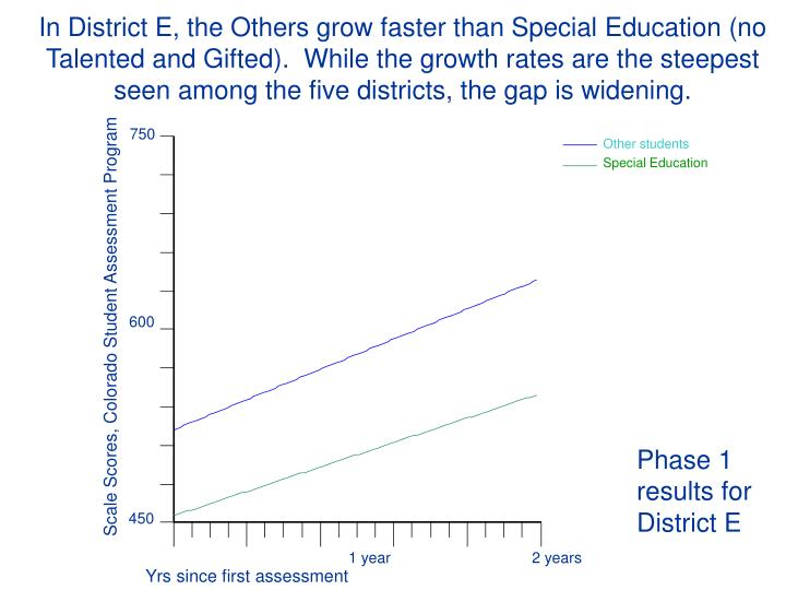 In District E, the Others grow faster than Special Education (no Talented and Gifted).  While the growth rates are the steepest seen among the five districts, the gap is widening.
