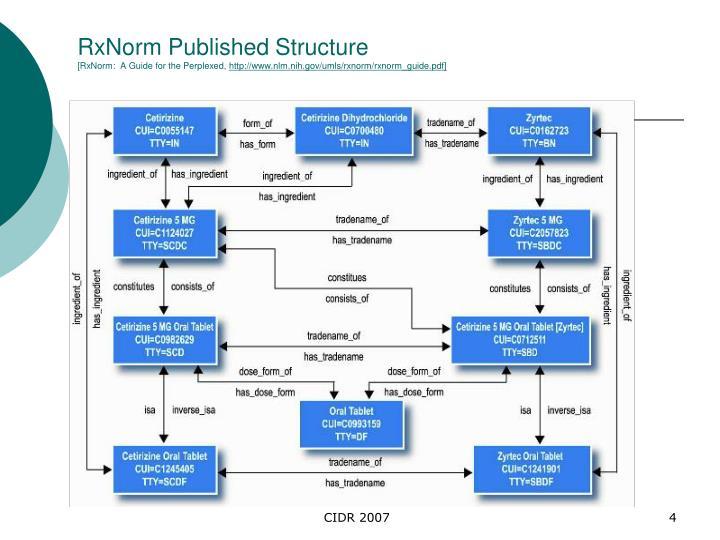 RxNorm Published Structure