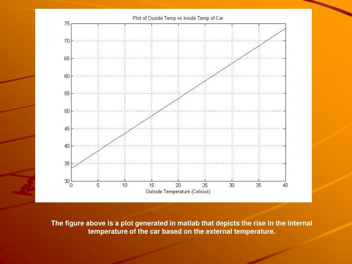 The figure above is a plot generated in matlab that depicts the rise in the internal temperature of the car based on the external temperature.