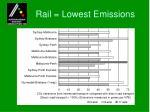 rail lowest emissions
