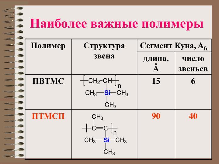Наиболее важные полимеры