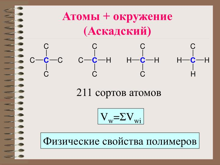 Атомы + окружение