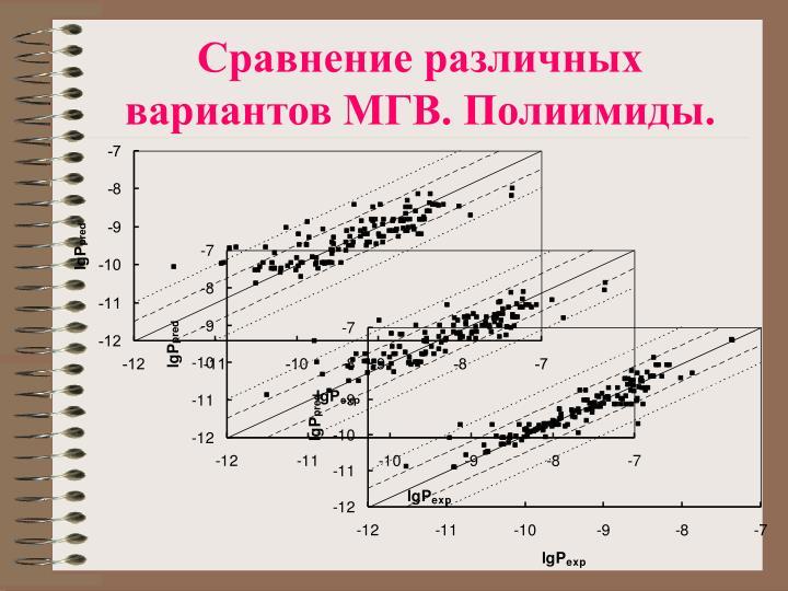 Сравнение различных вариантов МГВ. Полиимиды.