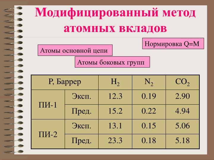 Модифицированный метод атомных вкладов