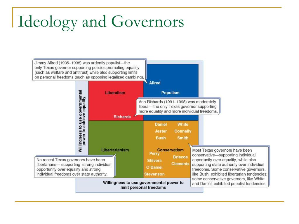 Ideology and Governors
