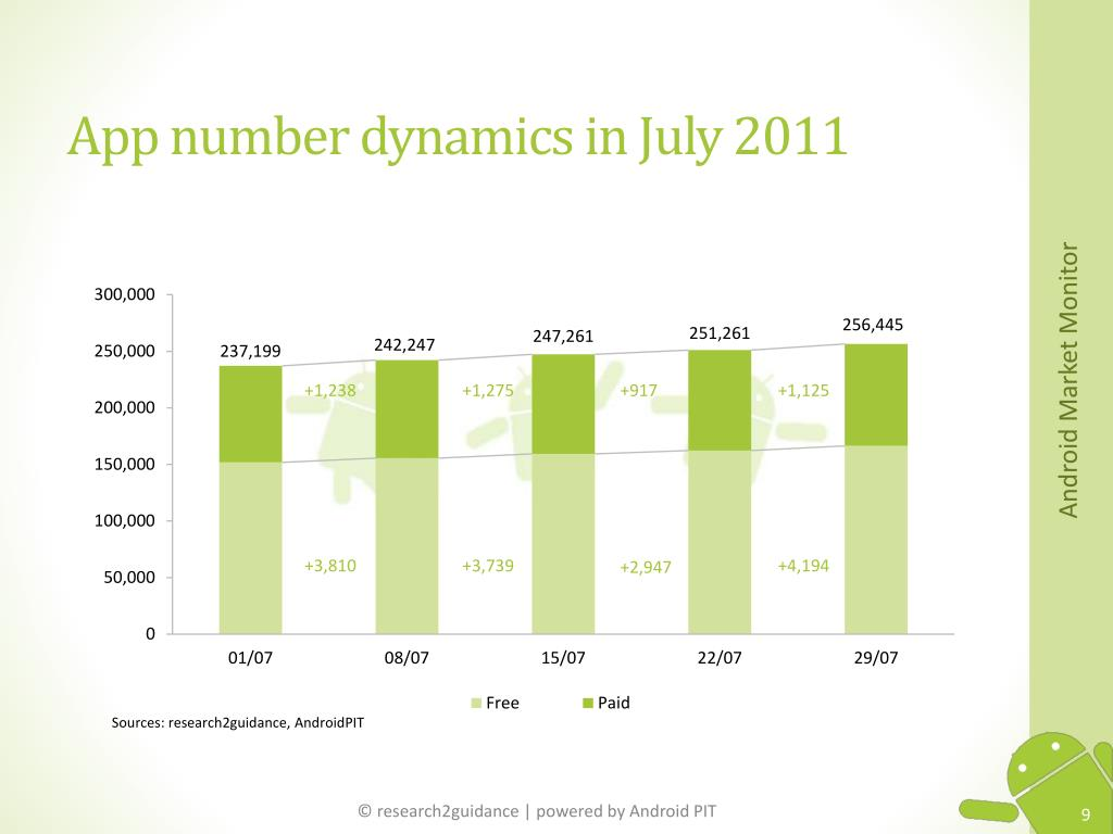 App number dynamics in July 2011
