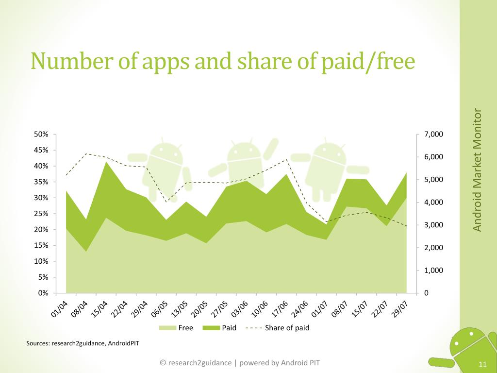 Number of apps and share of paid/free