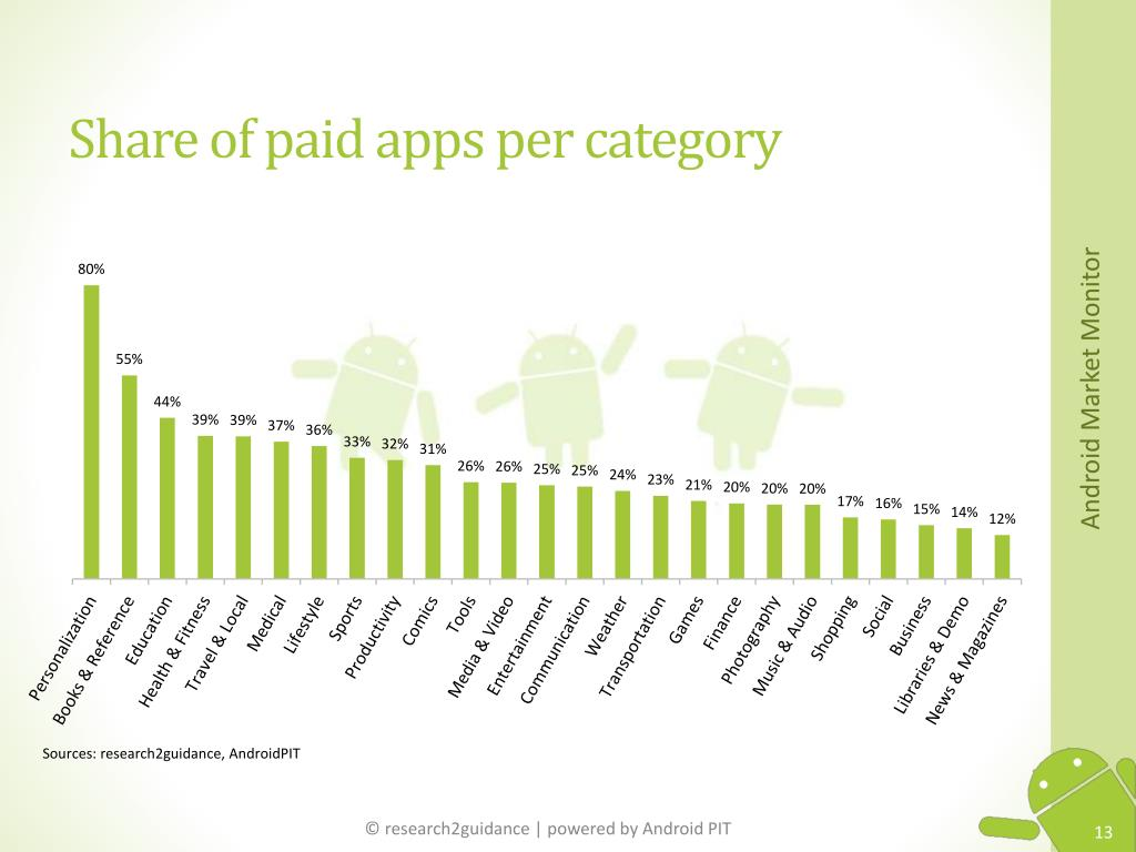 Share of paid apps per category