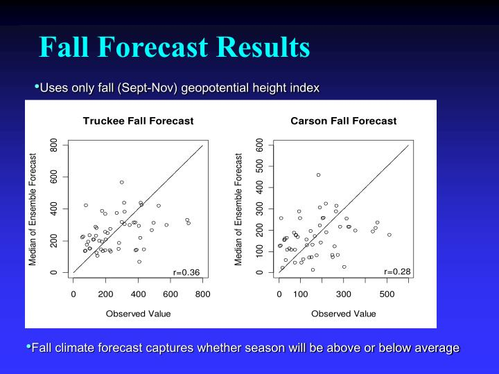 Fall Forecast Results