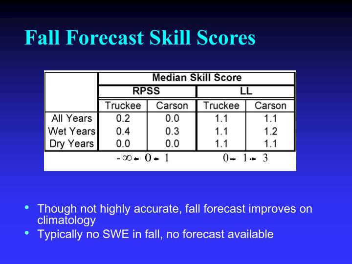 Fall Forecast Skill Scores