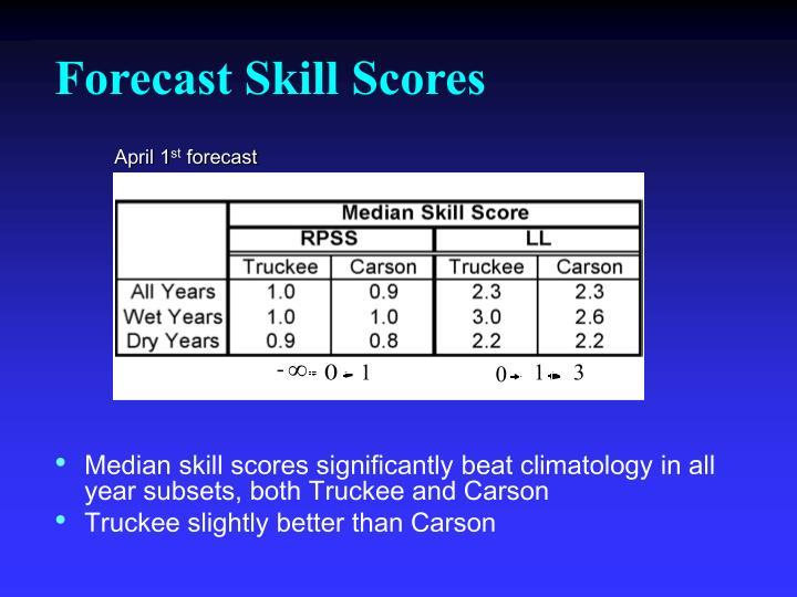 Forecast Skill Scores