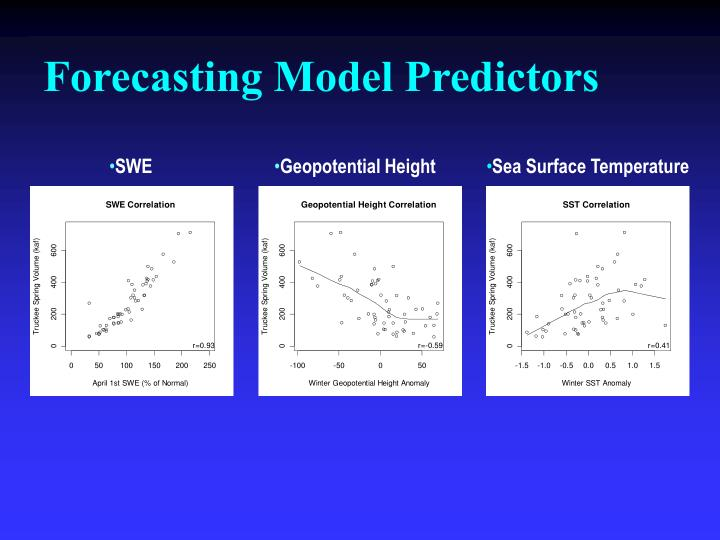 Forecasting Model Predictors