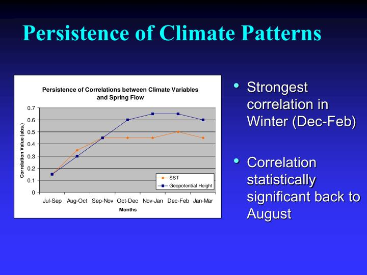 Persistence of Climate Patterns