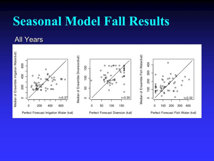 Seasonal Model Fall Results