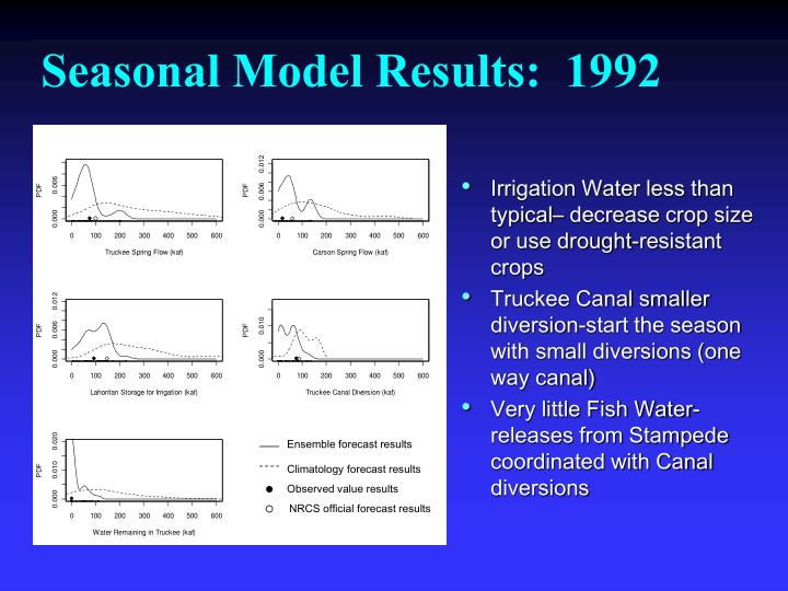 Seasonal Model Results:  1992