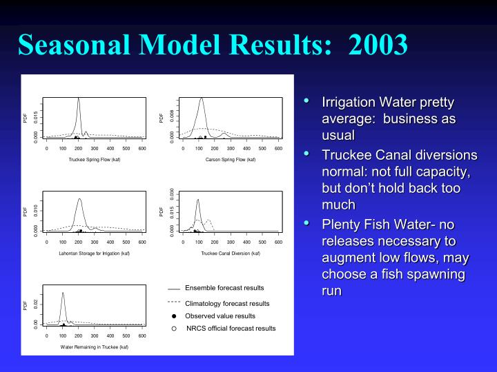 Seasonal Model Results:  2003