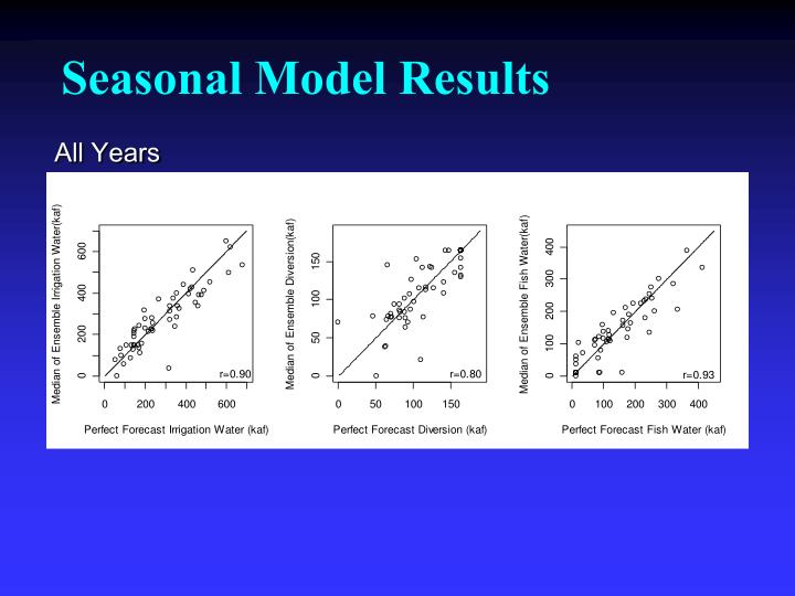 Seasonal Model Results