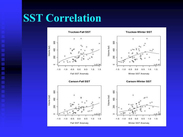 SST Correlation