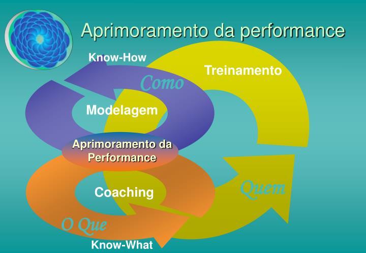 Aprimoramento da performance