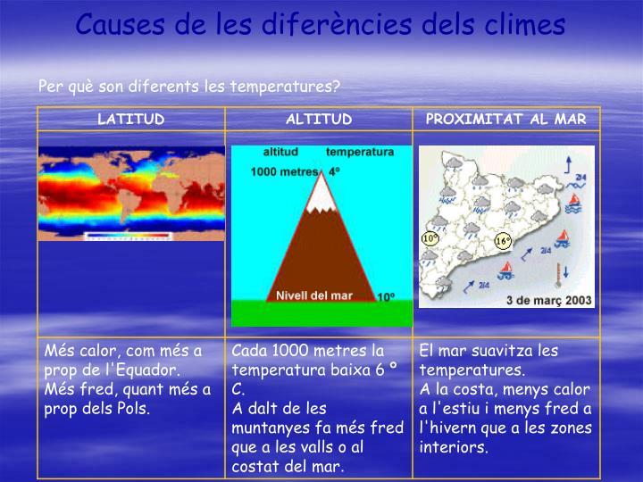 Causes de les diferències dels climes
