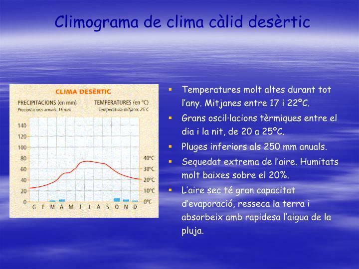 Climograma de clima càlid desèrtic