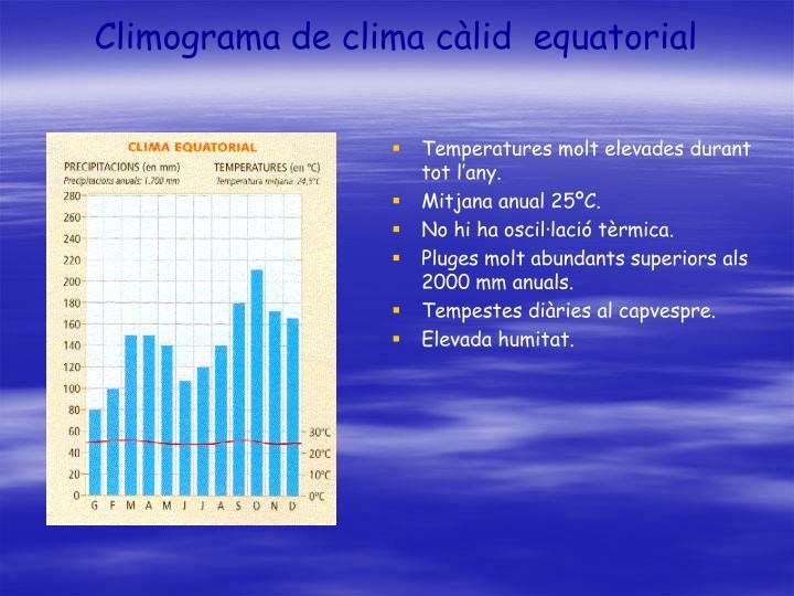 Climograma de clima càlid  equatorial