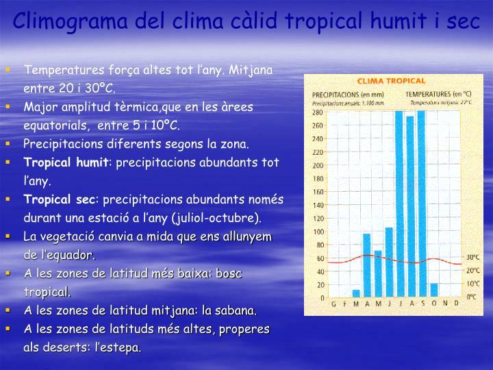 Climograma del clima càlid tropical humit i sec