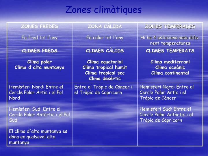 Zones climàtiques