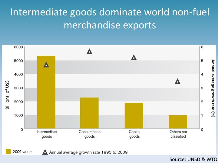 Intermediate goods dominate world non-fuel merchandise exports