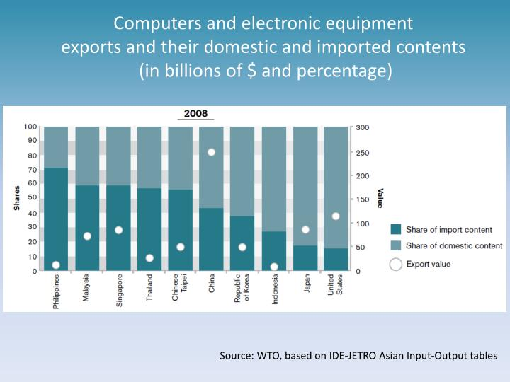 Computers and electronic equipment