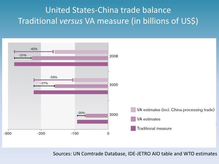 United States-China trade balance