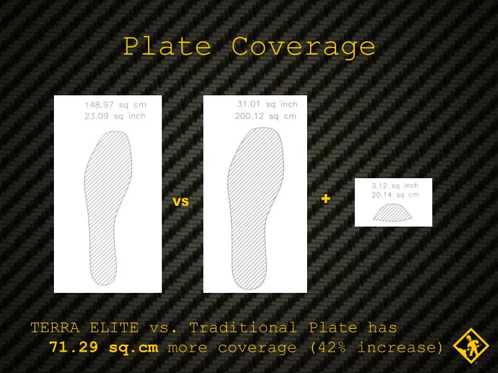 Plate Coverage
