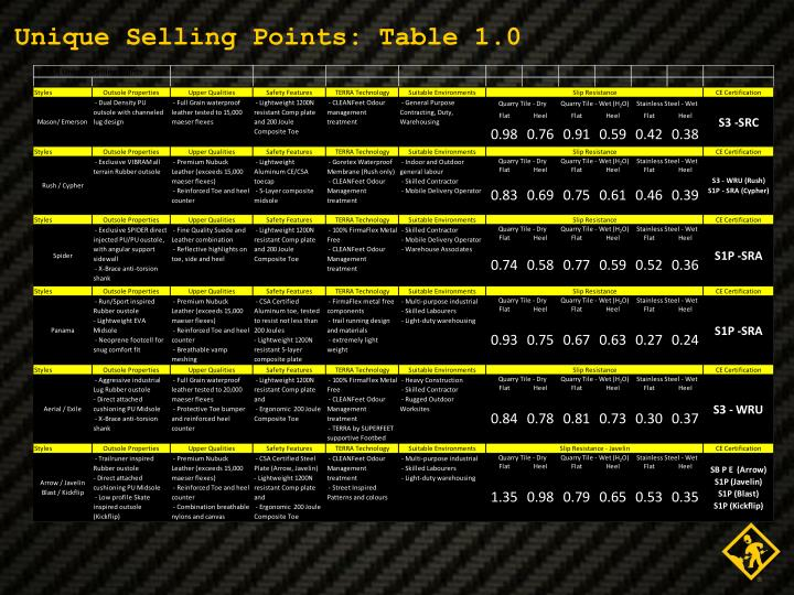 Unique Selling Points: Table 1.0