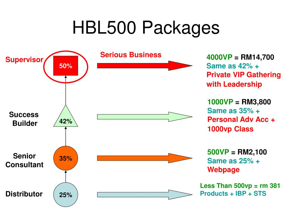 HBL500 Packages