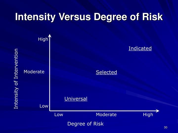 Intensity Versus Degree of Risk