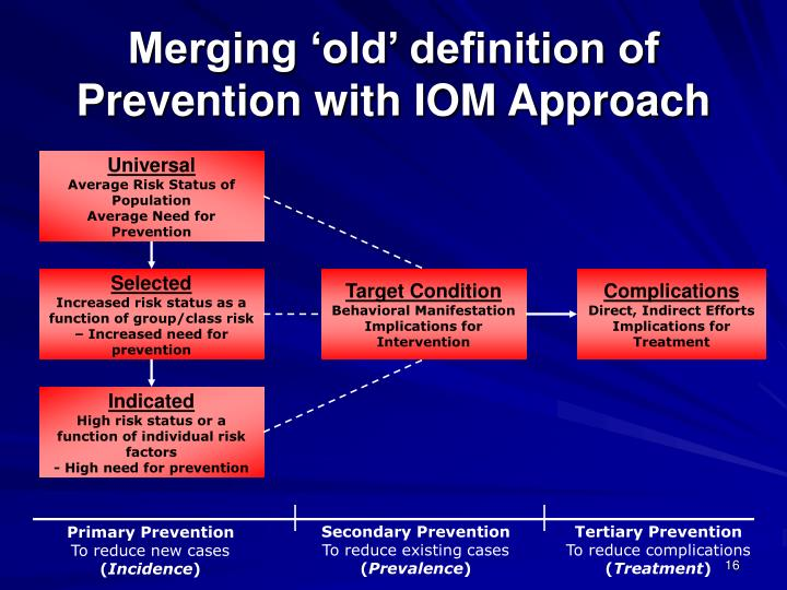 Merging 'old' definition of Prevention with IOM Approach