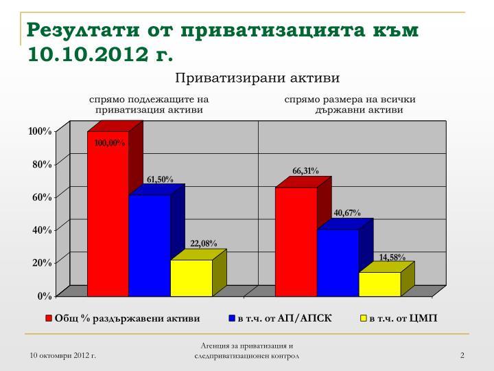 Резултати от приватизацията към 10.10.2012 г.