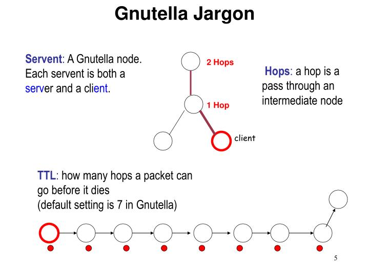 Gnutella Jargon