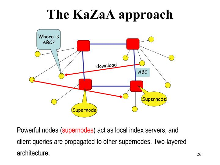 The KaZaA approach