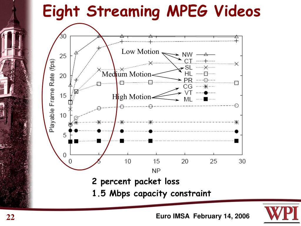 Eight Streaming MPEG Videos