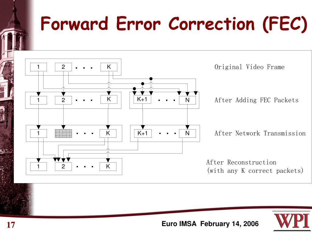 Forward Error Correction (FEC)