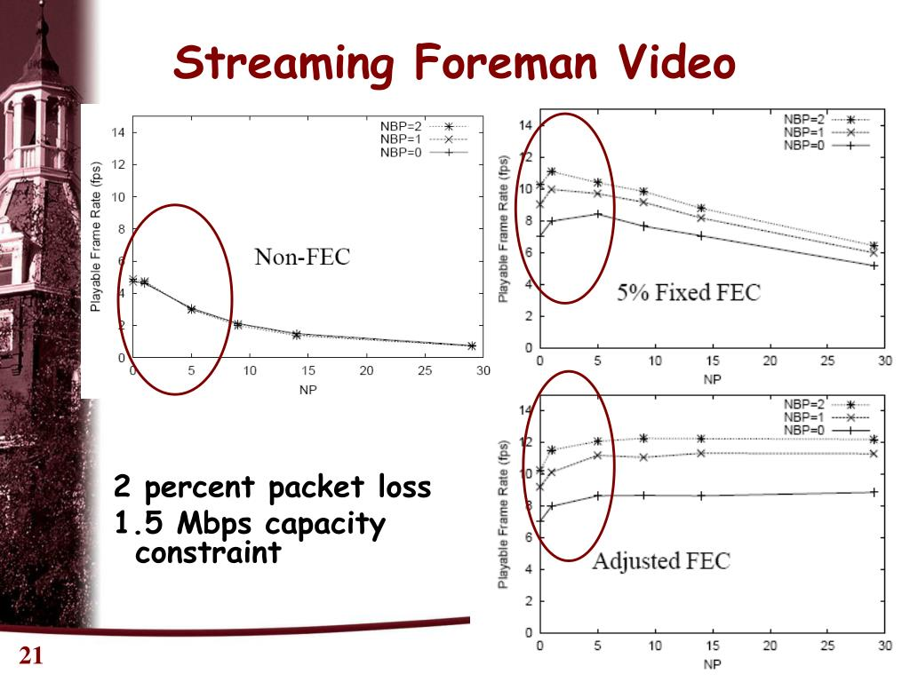 Streaming Foreman Video