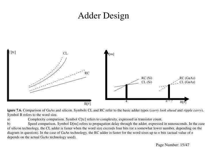 Adder Design
