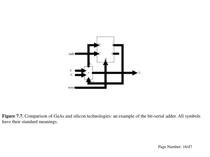 Figure7.7.