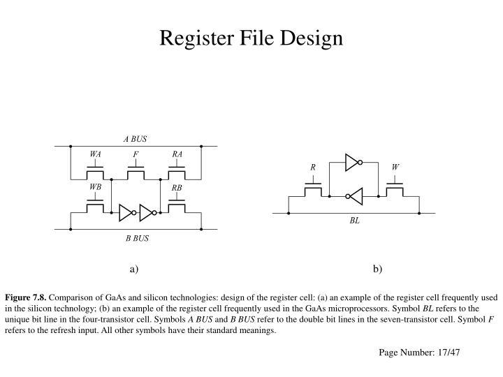 Register File Design