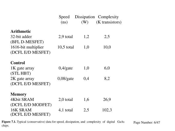 SpeedDissipation   Complexity