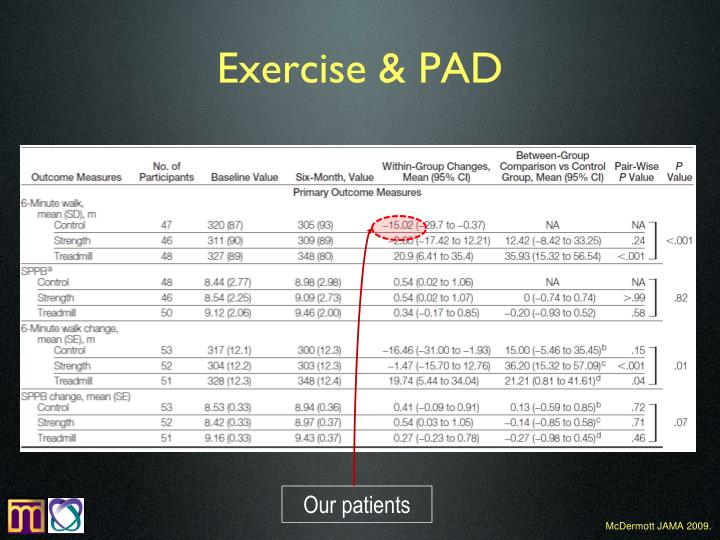 Exercise & PAD