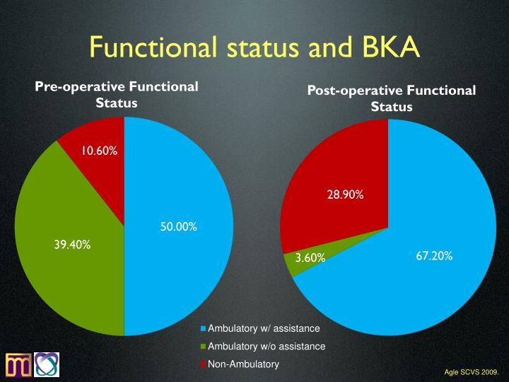 Functional status and BKA