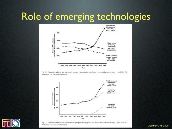 Role of emerging technologies