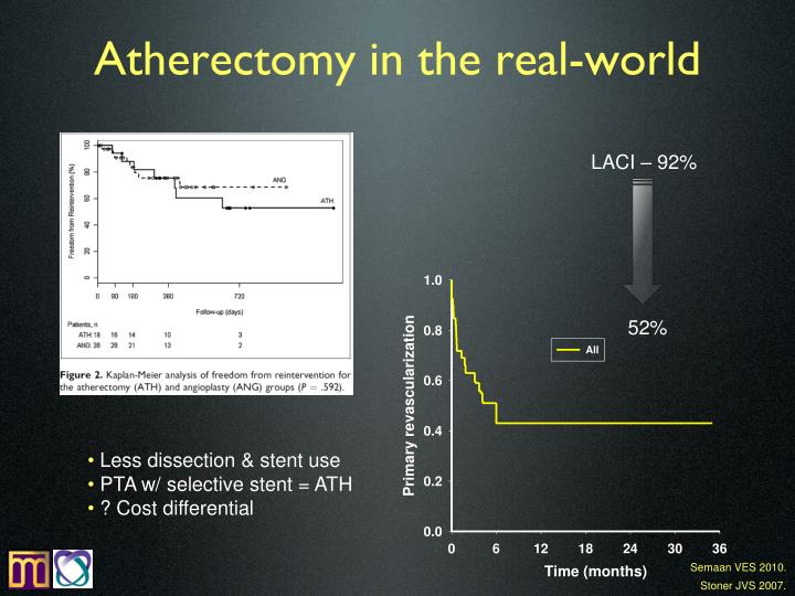Atherectomy